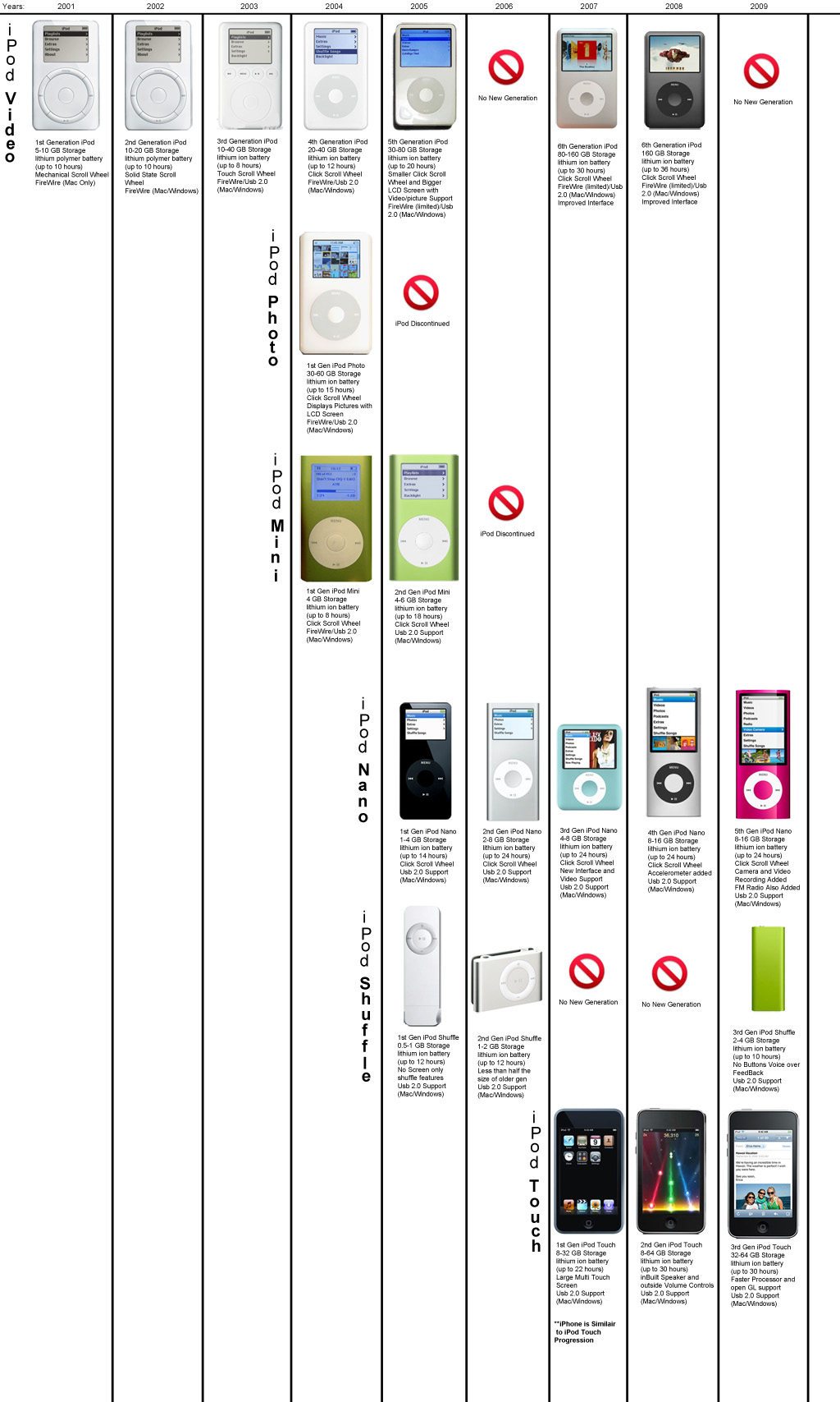 Ipod Model History Graph Modmyforums
