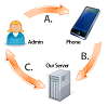 Install cell phone spy software-how-truspy-works.png